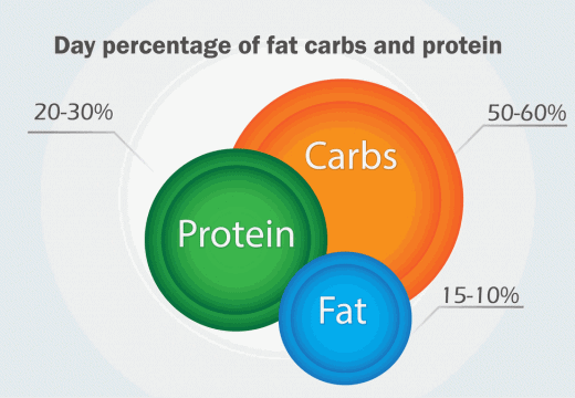 carbs protein percentage